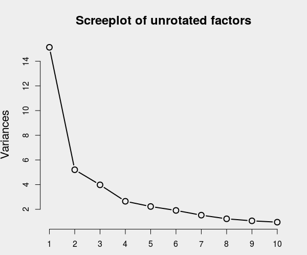 The screeplot shows how much variance is explained (as a drop in total variance) by an increasing number of factors.