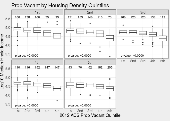 The levels plot of median household income versus vacant housing proportion, controlling for housing density