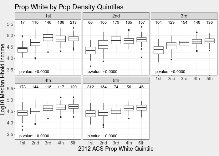 The levels plot of median household income versus white population proportion, controlling for population density