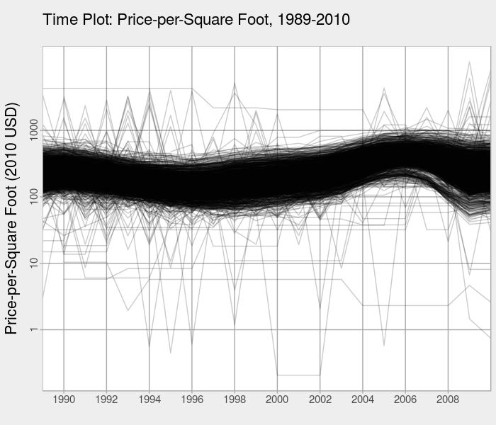 Time plot of the first-differenced water level data for Lake Huron