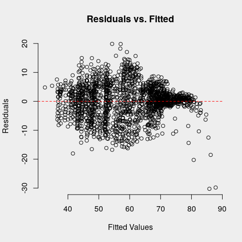 Model residuals vs. fitted values