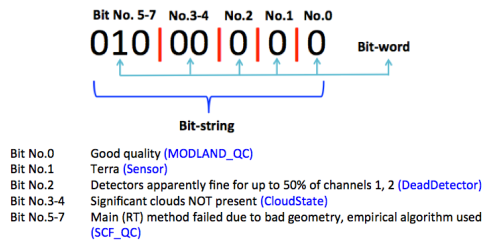 Example from MOD15 of QC bitflags